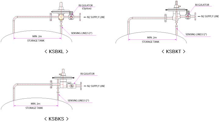 Fdc Nitrogen Tank Blanketing Valves Cmc Technologies