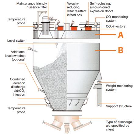 Pressure Shock Resistant Silos Amp Dust Collectors Cmc